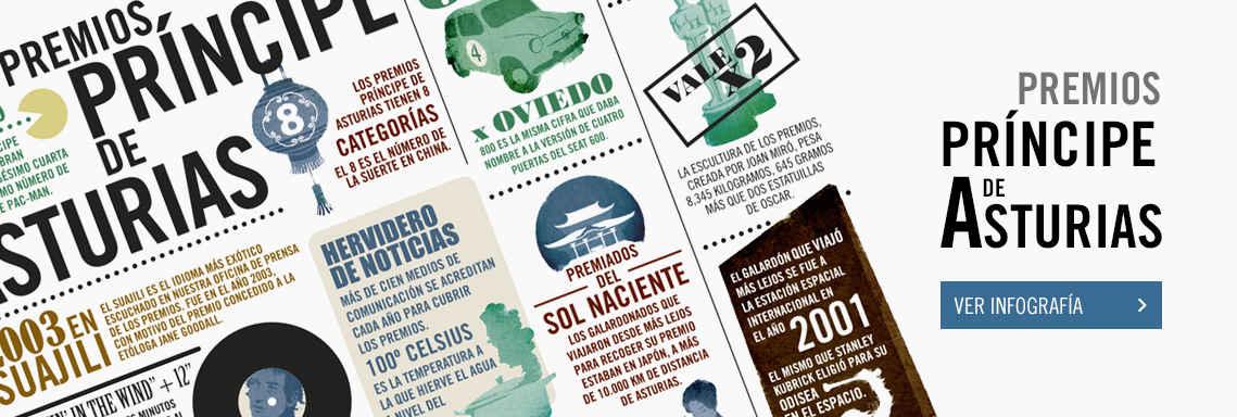 Infografía Premios Príncipe de Asturias